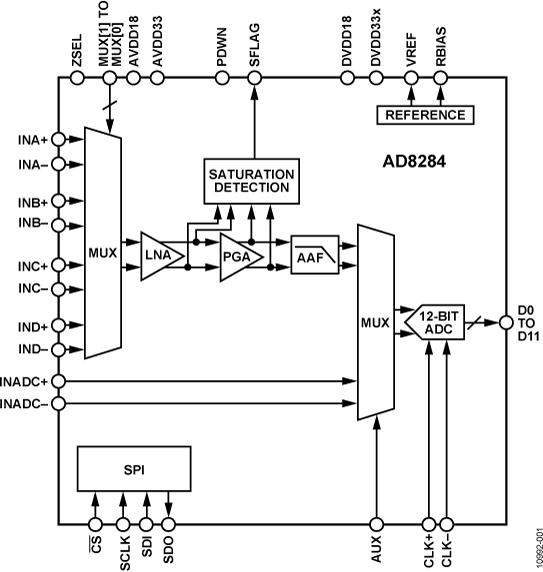 AD8284 雷達接收路徑AFE:帶LNA、PGA、AAF和ADC的4通道多路復用器