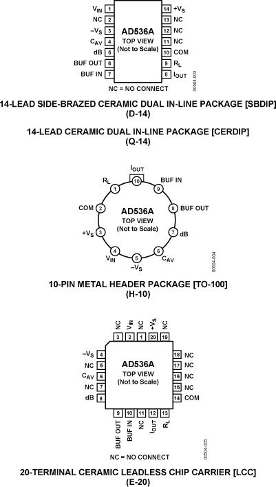 AD536A 真均方根直流转换器IC