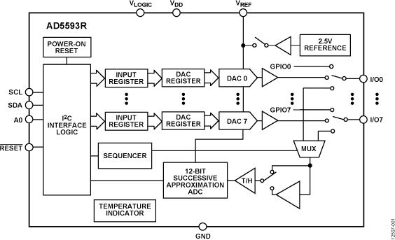 AD5593R 內置片內基準電壓源和I2C接口的...