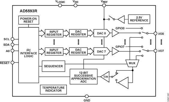 AD5593R 内置片内基准电压�o�岛谏防妆惶炖字槲�收�M去源和I2C接口的...