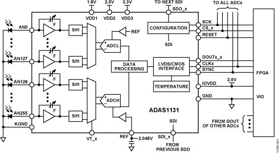 ADAS1131 256通道、24位电流数字ADC模块