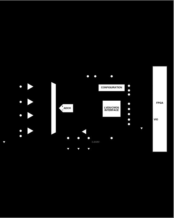 ADAS1126 32通道、24位电流数字ADC