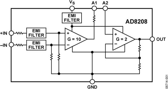 AD8208 高压、精密差动放大器
