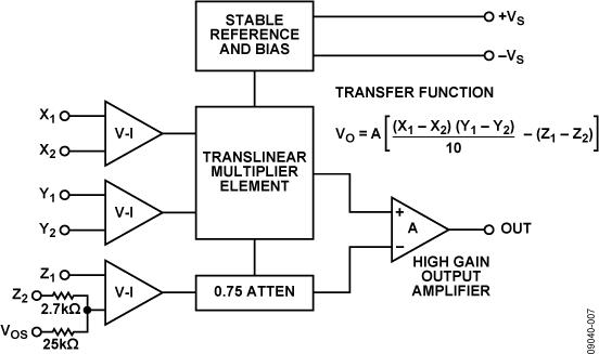 AD632 内部调整的精密IC乘法器