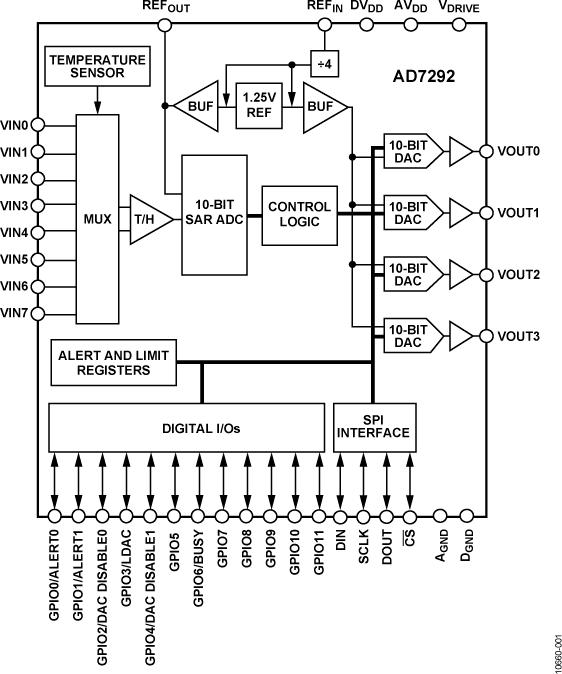 AD7292 集成ADC、DAC、温度传感器和GPIO的10位监控和控制系统