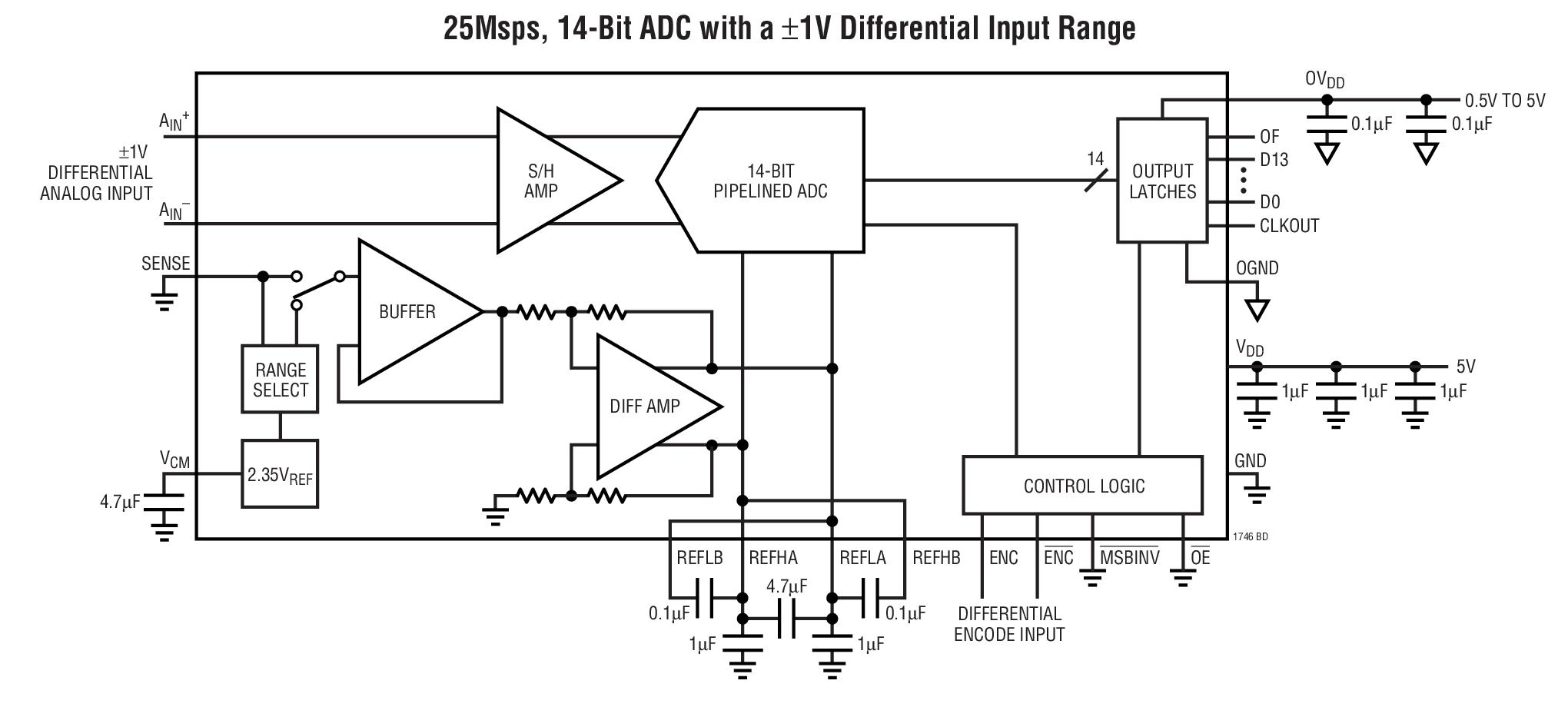 LTC1746 低功率、14 位、25Msps ...