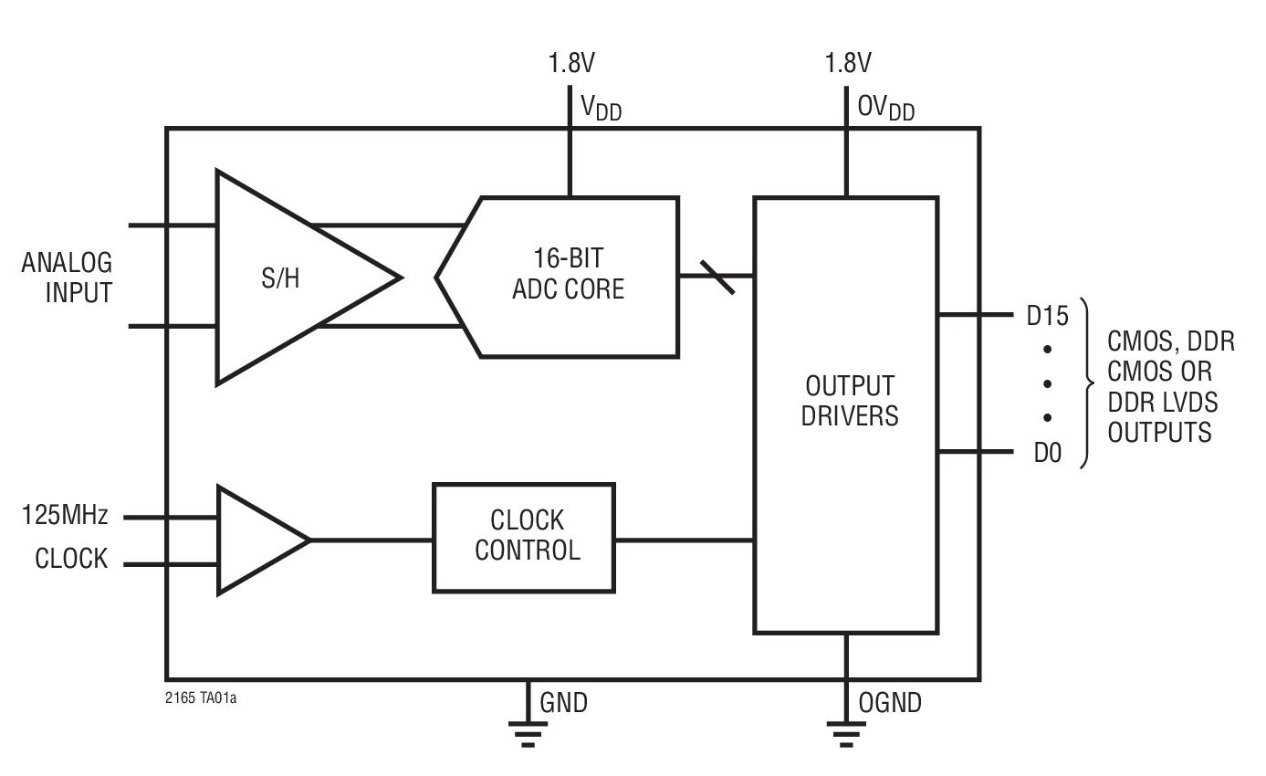 LTC2163 16 位、80Msps、低功率 ...