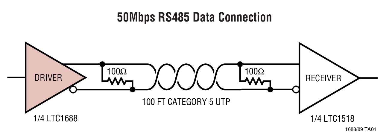 LTC1688 100Mbps、RS485 可热插拔式 4 驱动器