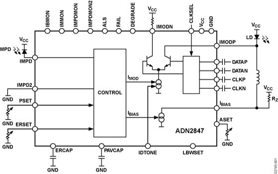 ADN2847 3.3 V、双环路、50 Mbps至3.3 Gbps激光二极管驱动器