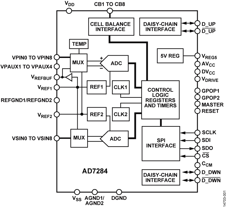 AD7284 8 通道锂离子电池监控系统