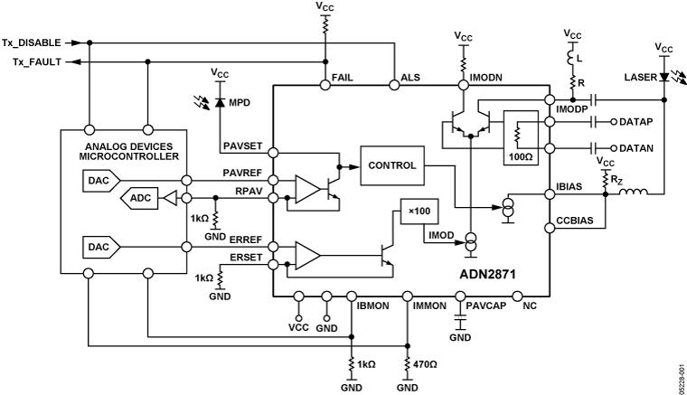 ADN2871 3.3 V、50 Mbps至4.25 Gbps、单环路、激光二极管驱动器