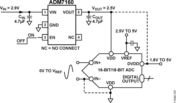 ADM7160 超低噪声、200mA线性稳压器