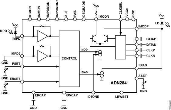 ADN2841 多速率、2.7 Gbps、双环路控制激光二极管驱动器IC