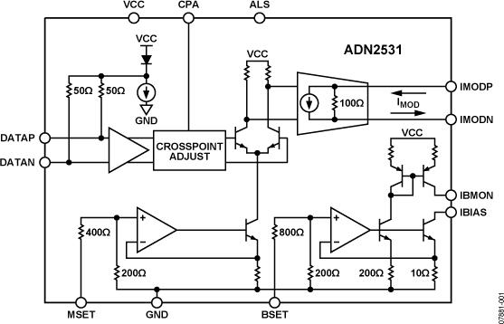 ADN2531 11.3 Gbps有源后部端接、差分激光二极管驱动器