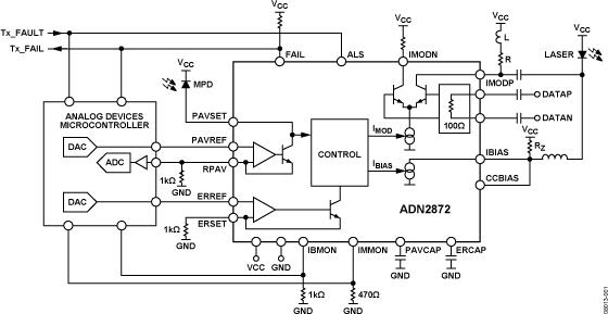 ADN2872 3.3 V、双环路、50 Mbps至3.3 Gbps激光二极管驱动器