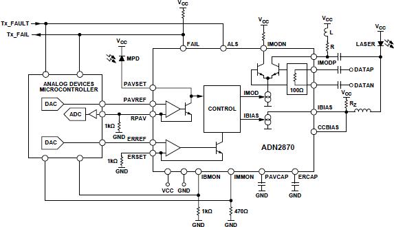 ADN2870 3.3 V、双环路、50 Mbps至3.3 Gbps激光二极管驱动器