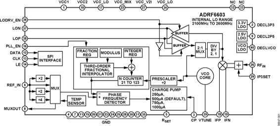 ADRF6603 1,100 MHz至3,200...