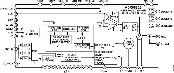 ADRF6602 1,000 MHz至3,100...