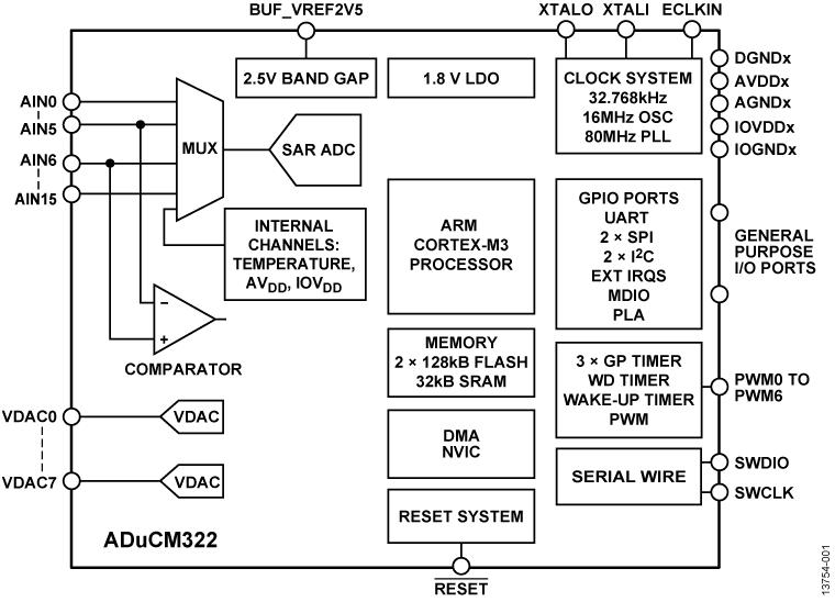 ADUCM322 精密模拟微控制器,带MDIO接口、ARM Cortex-M3的模拟I/O