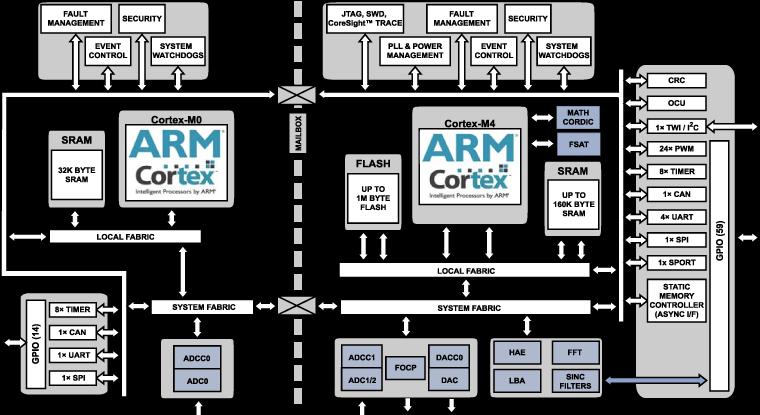 ADSP-CM416F 双核: 带11+ ENOB ADC、LQFP 176的240MHz ARM Cortex-M4和100MHz Cortex-M0