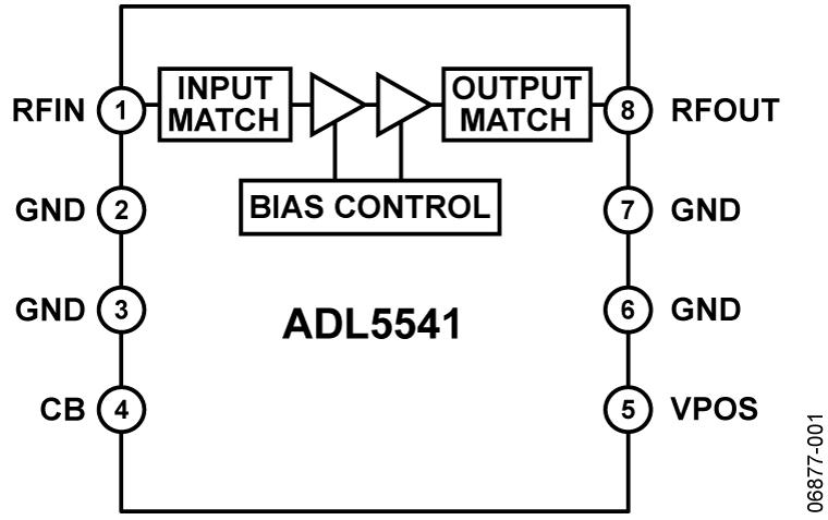ADL5541 射频/中频( RF/IF)增益模块,工作频率50 MHz 至6 GHz ,增益15 dB