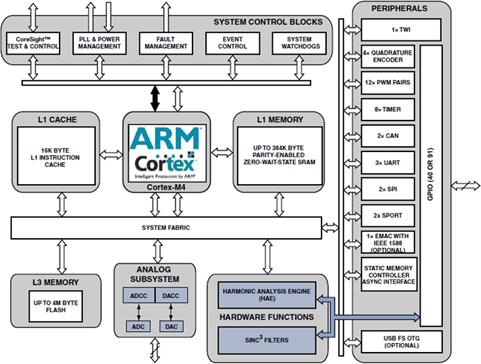 ADSP-CM403F 带13+ ENOB ADC、LQFP120的240MHz ARM Cortex-M4