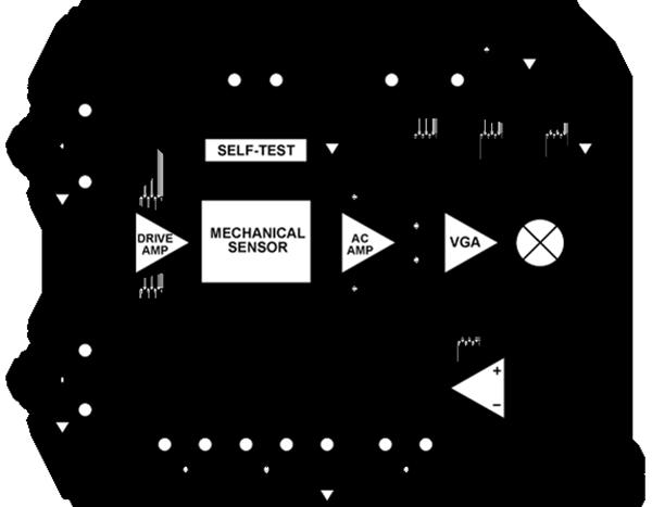 ADXRS645 高温、抗振动、±2000°/s陀螺仪