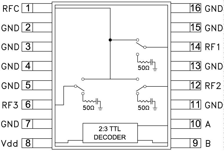 HMC245A GaAs MMIC SP3T非反射式开关,DC - 3.5 GHz