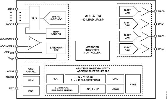 ADUC7023 精密模拟微控制器,12位模拟I/O,具有增强型IRQ处理程序的ARM7TDMI MCU