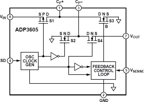 ADP3605 120 mA开关电容电压反相器,内置调节输出