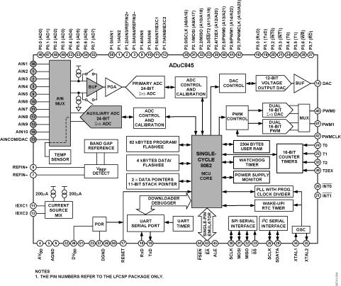 ADUC845 集成嵌入式62 kB Flash和单周期MCU的MicroConverter®多通道24/16位ADC