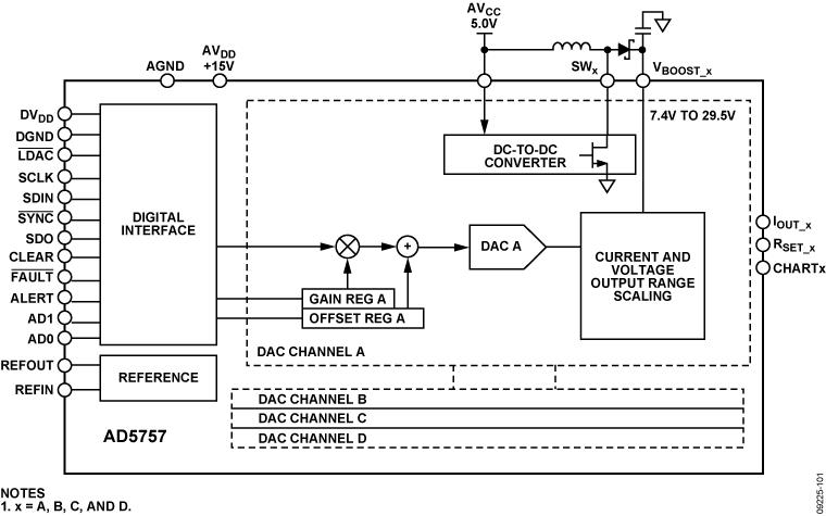 AD5757 四通道、16位、串行输入、4-20mA输出DAC,提供动态电源控制和HART连接