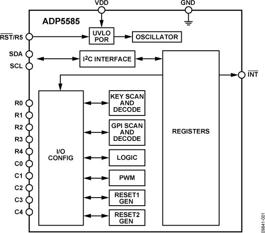 ADP5585 键盘解码器和I/O扩展器