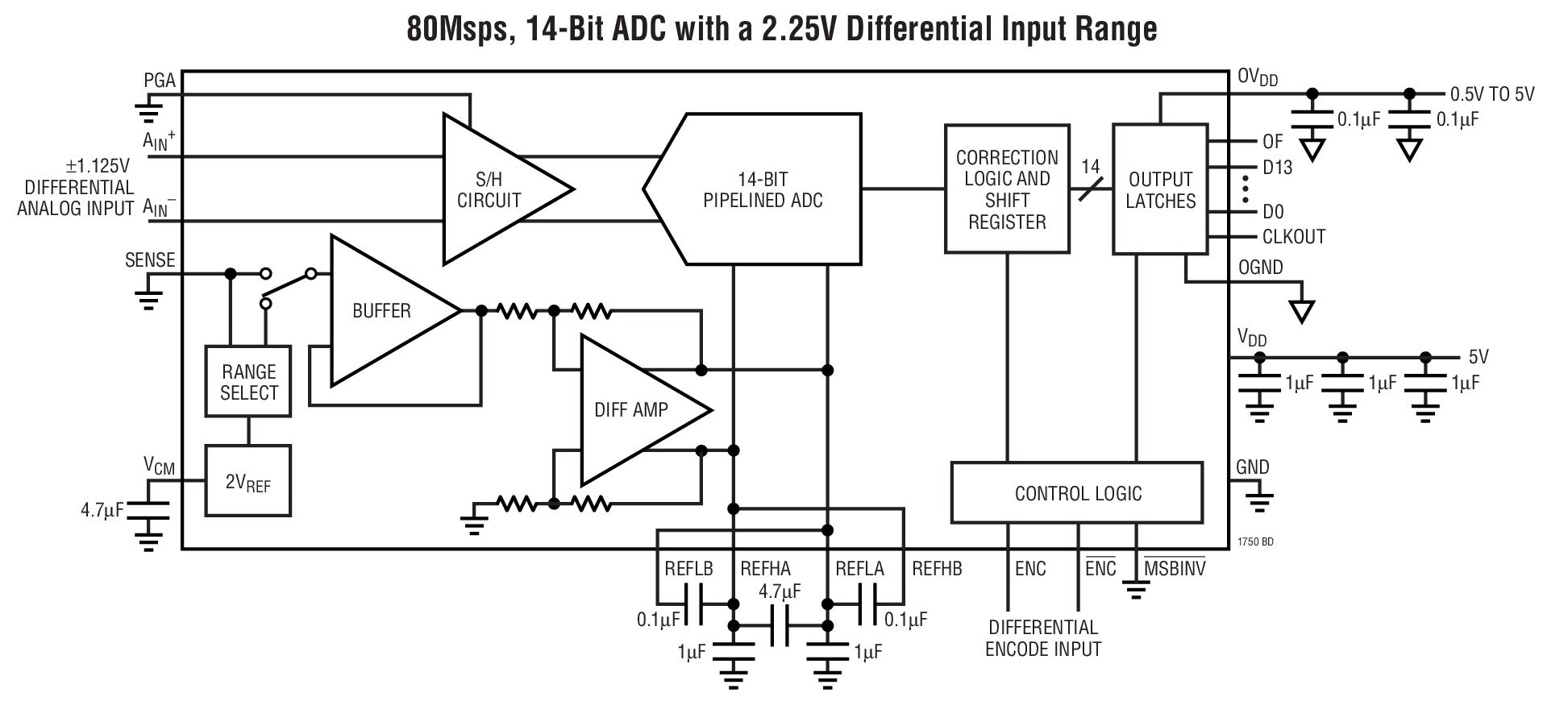 LTC1750 14 位、80Msps 宽带宽 ADC