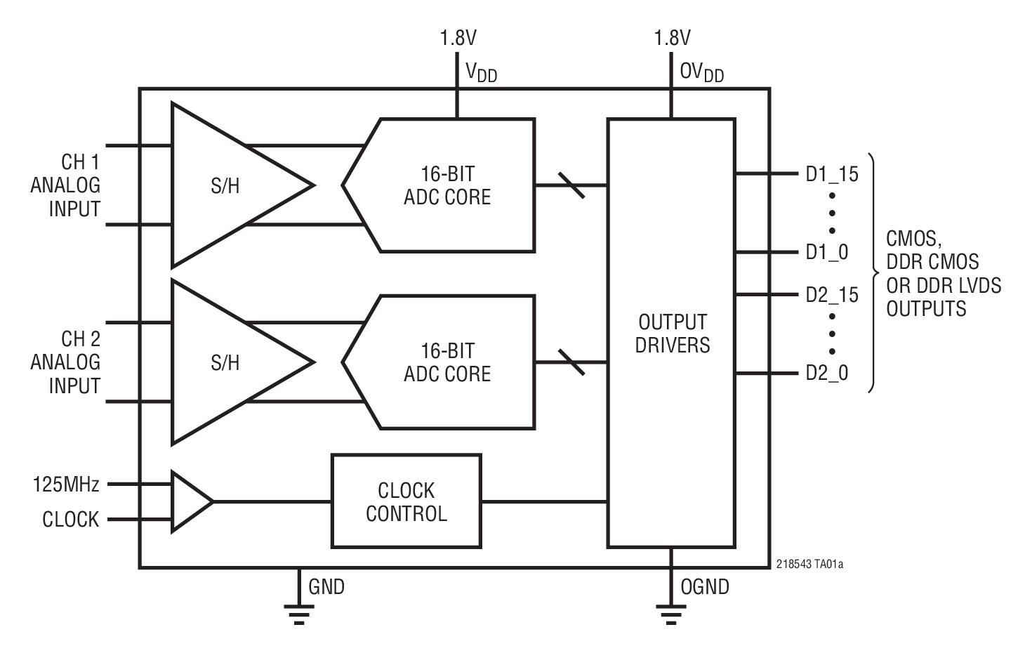 LTC2185 16 位、125Msps、低功率、双通道 ADC