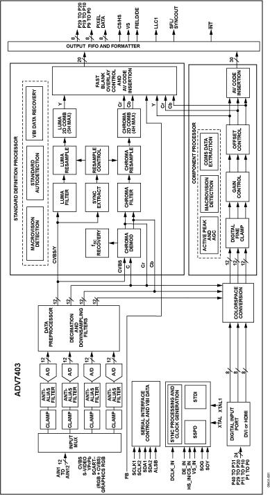 ADV7403 12位、集成式、多格式标清电视/高清电视视频解码器和RGB图形数字化仪