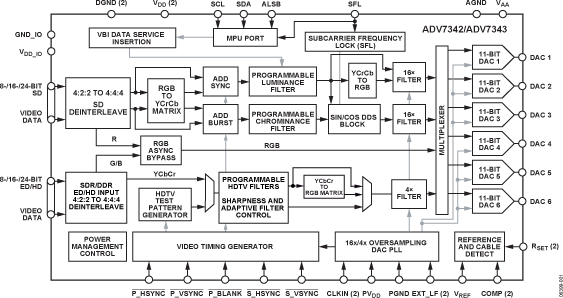 ADV7343 多格式视频编码器,内置六个11位、297 MHz DAC