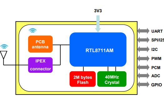 RTL8711AM WiFi模块的数据手册免费下载