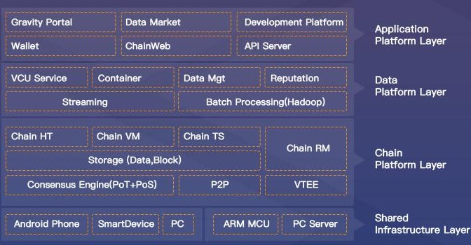 区块链去中心化数据计算和交换引擎Gravity技...