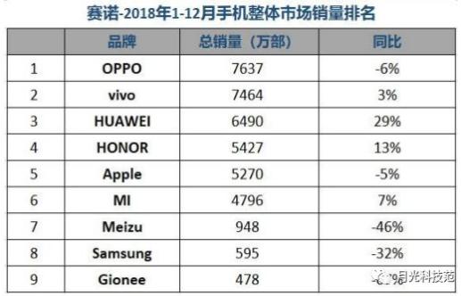 2018年中国手机市场盘点 OPPO稳占销量第一