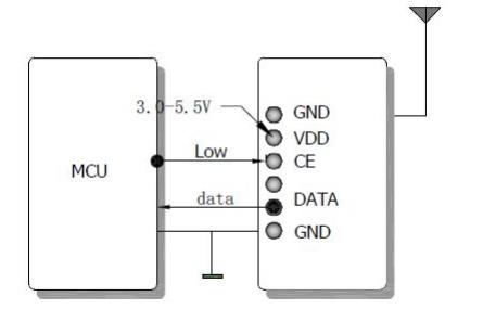 DL-RXC2015高灵敏度ASK无线接收模块的数据手册免费下载