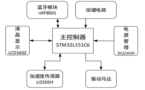 使用STM32和LIS3DSH进行高精度计步器的研究与设计论文资料免费下载