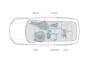 博泽携手Vayyar研发传感器技术 助力未来智能汽车愿景的实现