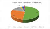 详细分析国内短板FPGA芯片