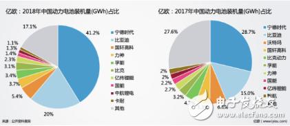 作为新能源汽车最重要的零部件 动力电池的市场需求也在疾速扩张