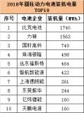 2018圆柱动力电池装机量企业TOP10