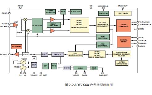 低功耗RF收发器ADF7XXX(SRD)芯片的常见问题解答方法