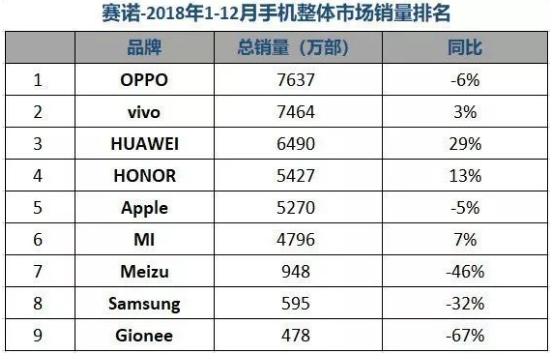 OPPO斩获2018年销量的头把交椅 全年出货量7637万部