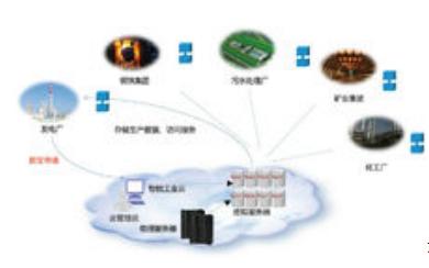 物联网的应用和发展方向的详细资料说明