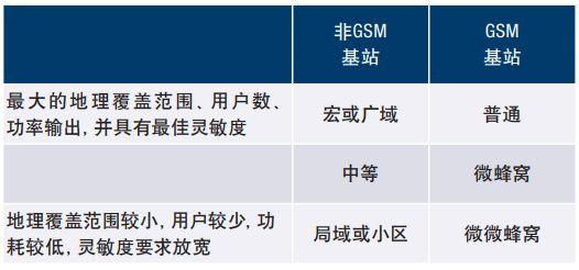 如何简化2G至5G基站接收器设计